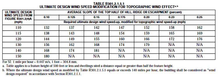 2015-irc-ultimate-wind-speed-chart