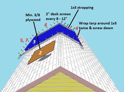emergency-roof-patch-with-tarp-diagram