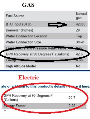 recovery-rate-waterheater