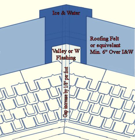 valley-flashing-metal-diagram