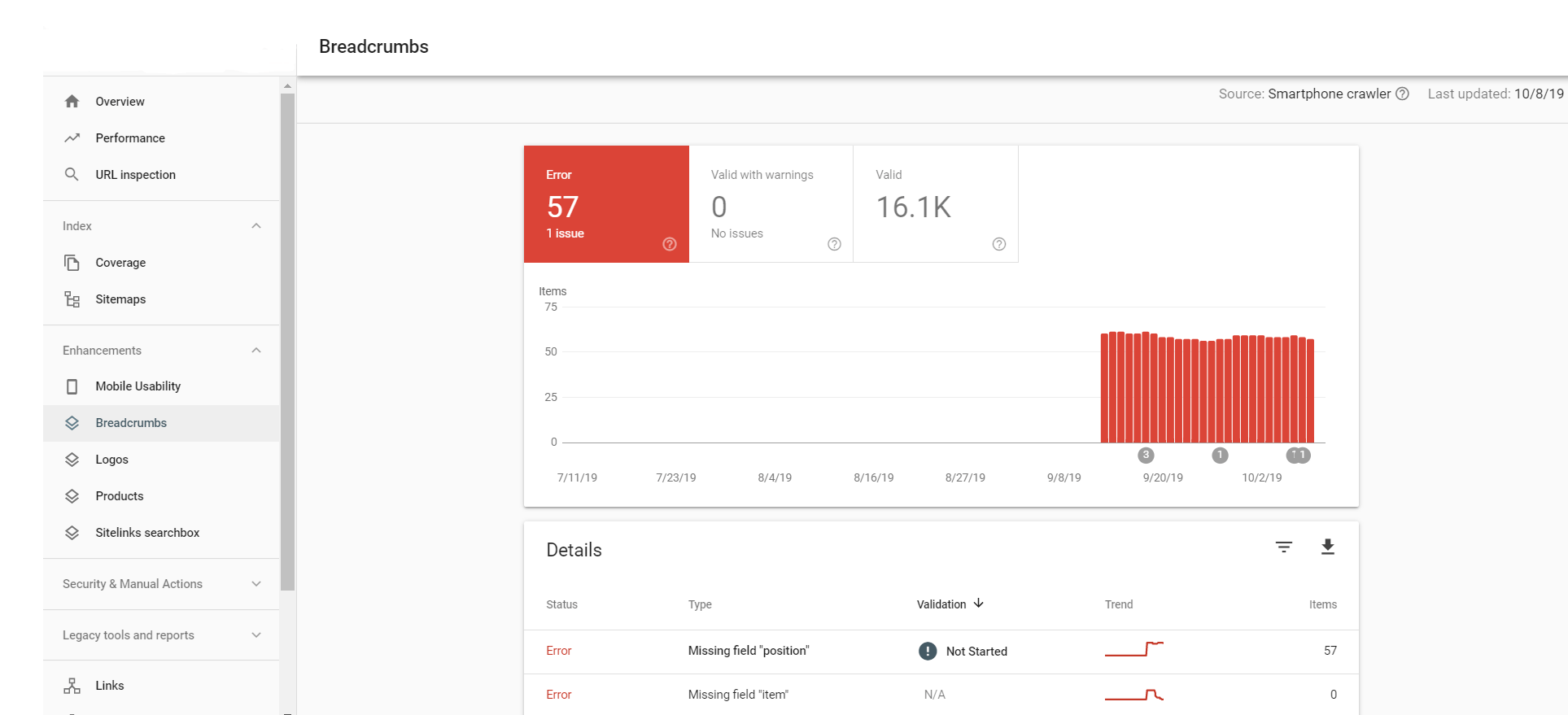 Google Console Breadcrumbs
