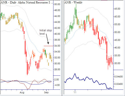 Anatomy of a Trade: Nested Pullback in ANR