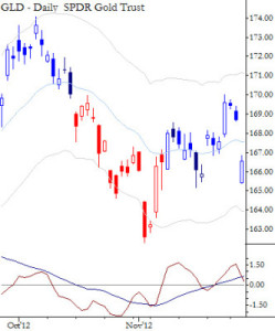 GLD, and ETP for Gold