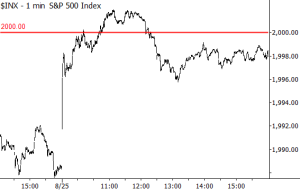 Is this how a super important level would look intraday?