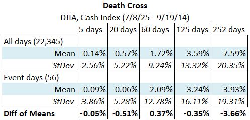 DJIA death