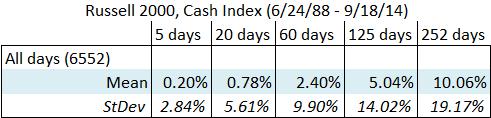 Russell 2000 Cash summary statistics