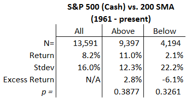 S&P 500, 200 day SMA statistics