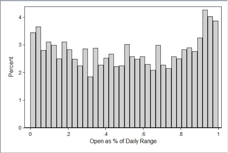 OPR for S&P 500 e-mini daily bars, all bars