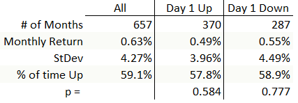 """""""Corrected"""" statistics for monthly returns if first day of the month is up or down."""