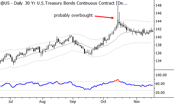 Large moves above bands are often overbought.