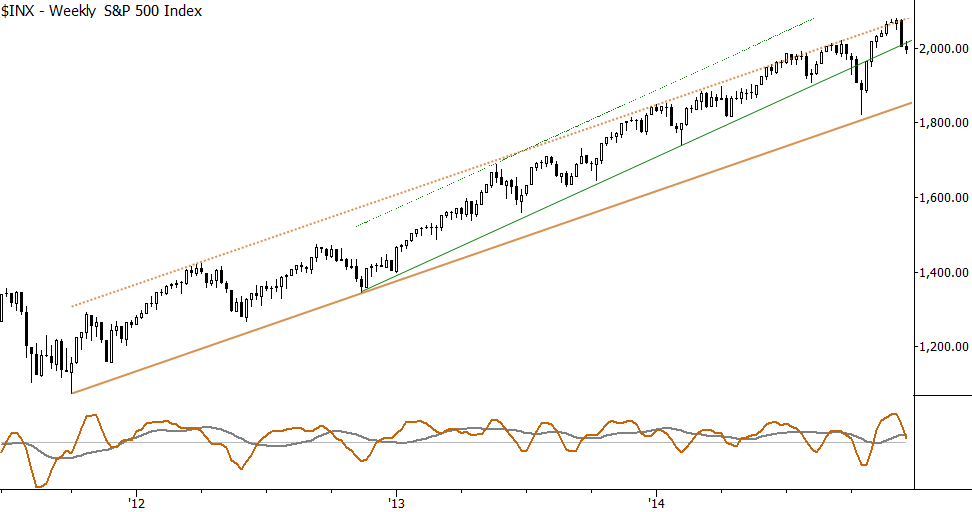Trendlines and trend channels on the S&P 500.
