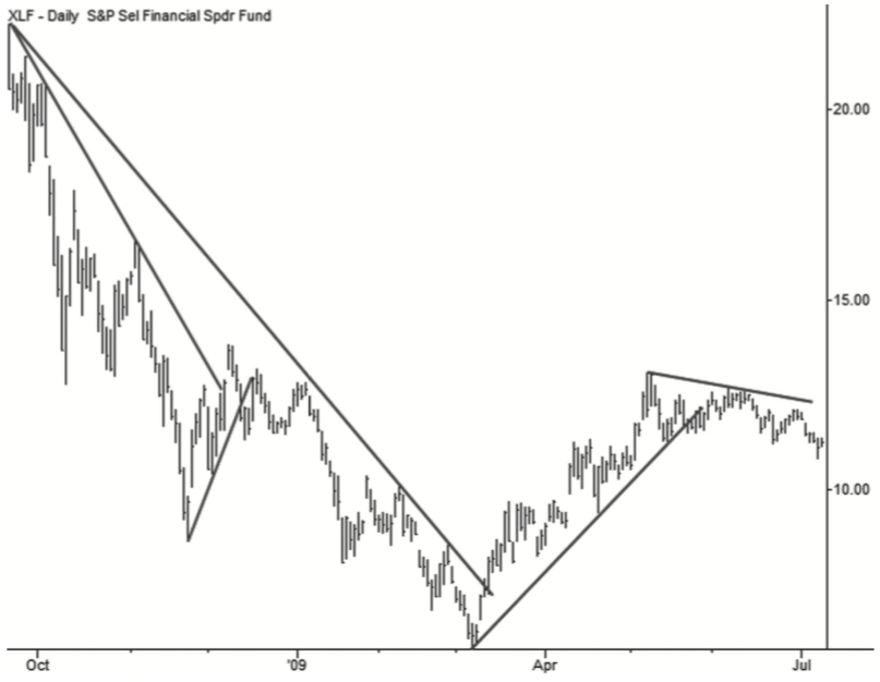 Standard trend lines (NYSE:XLF)