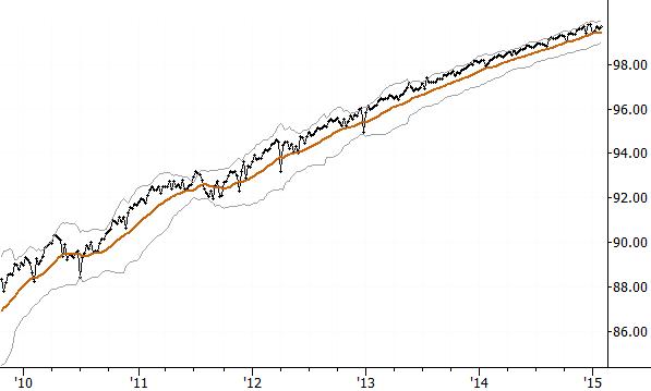 S&P 500 futures vs S&P 500 cash