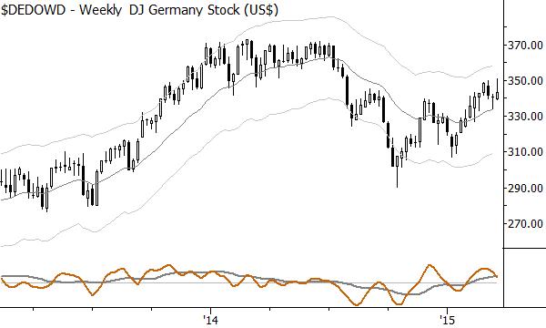 DJ Germany Index, in USD