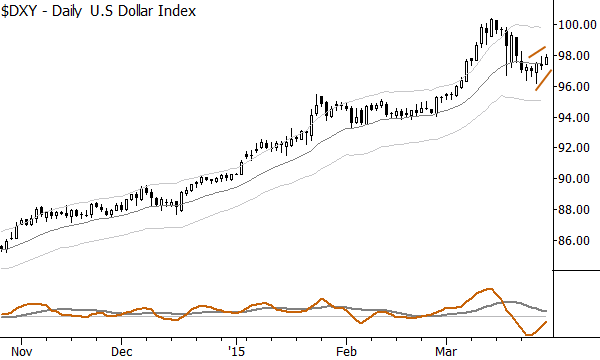 "Daily US Dollar Index chart shows a ""reluctant bounce"""