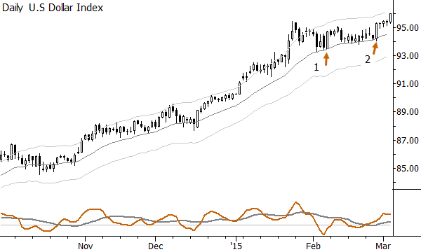 False breakouts in a long consolidation in the Dollar