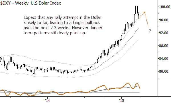 US Dollar Index, weekly chart: expect a longer pullback