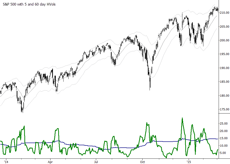 SPY with 5 and 60 day historical volatilities