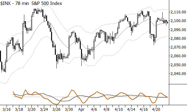 Violent trends on this timeframe while the higher timeframe ranges
