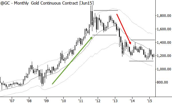 Different market regimes in gold