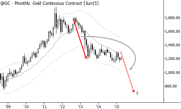 Gold: approximate target area?