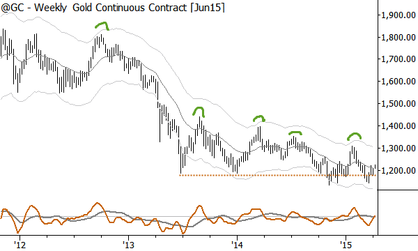 Weekly chart shows a clear pattern of lower highs into a support level--usually strongly bearish