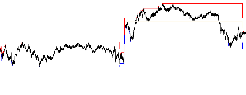 Not trend days in the ES, 1 minute bars