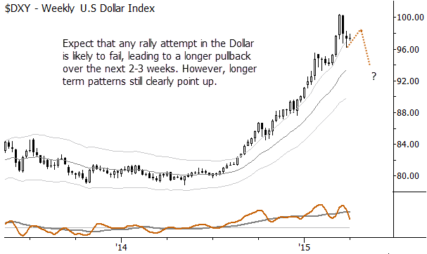 US Dollar chart with complex pullback plan, as of 3/27/15