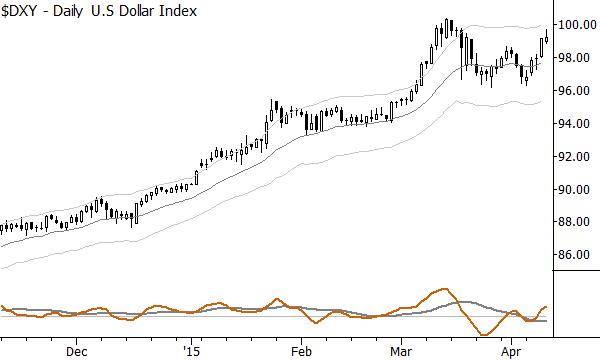 Current US Dollar trend