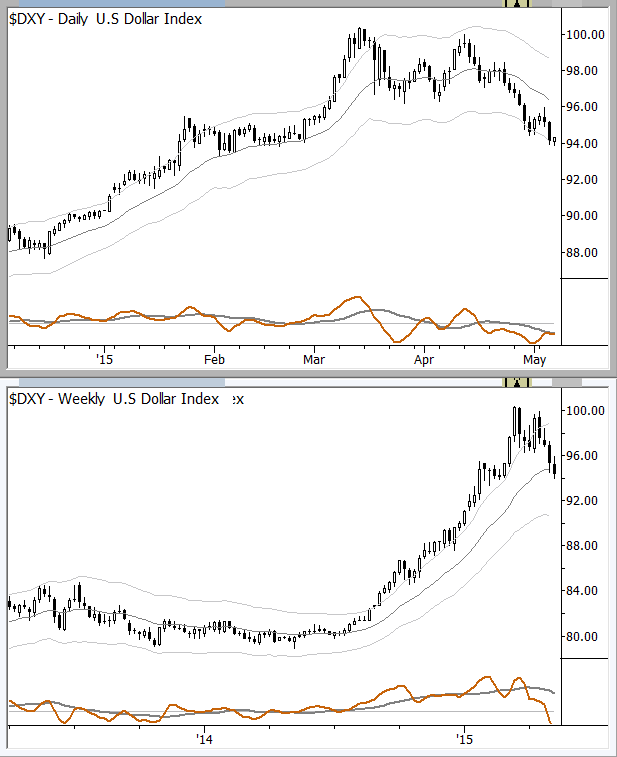 Is there a multiple timeframe influence on the Dollar index? What trades might you set up in this environment?