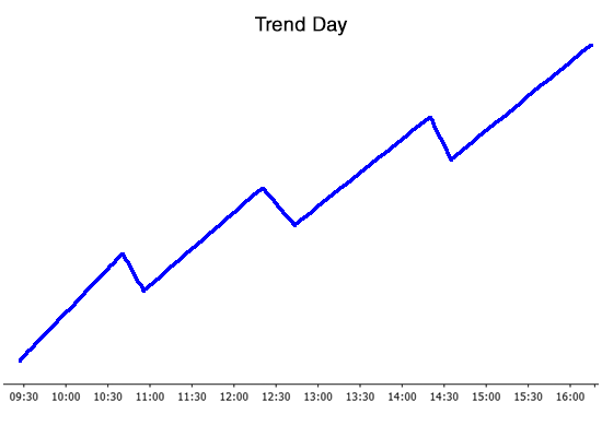 Trend day