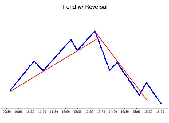 Reversal day