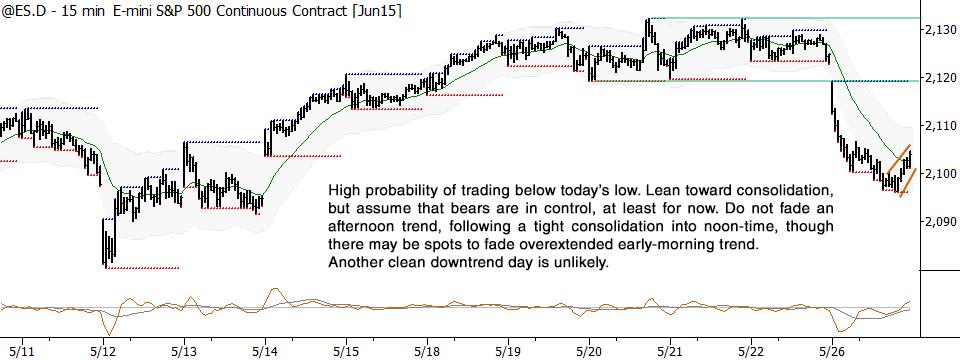 S&P 500 short-term setup for 5/27/15