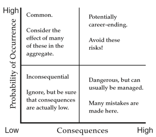 The risk grid