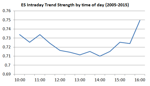trend strength time of day