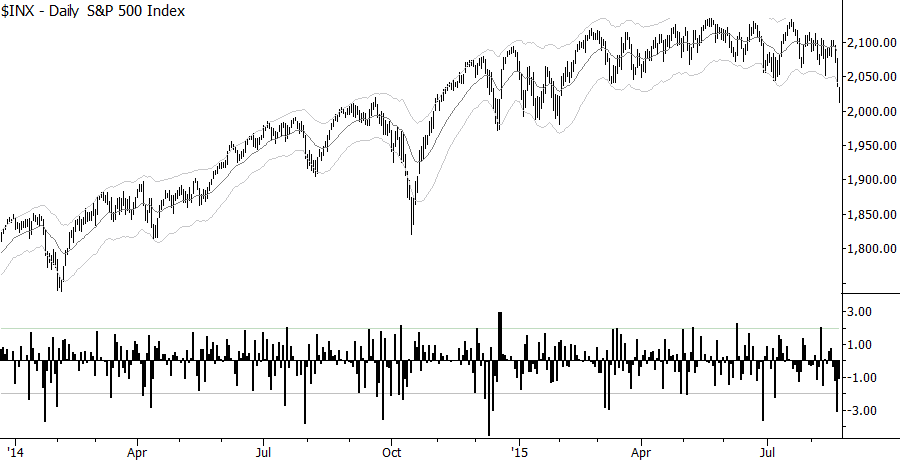 S&P 500 with SigmaSpikes (volatility-adjusted closes). Click chart to enlarge.
