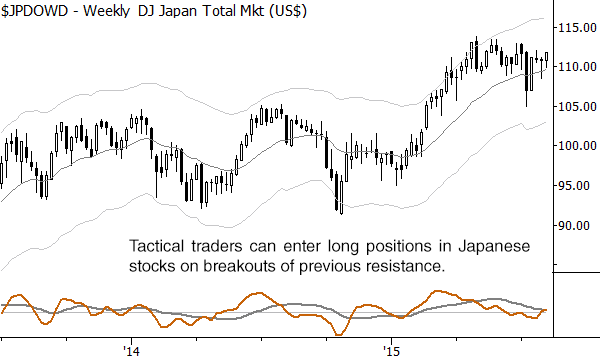 A good setup for a long trade on the weekly chart