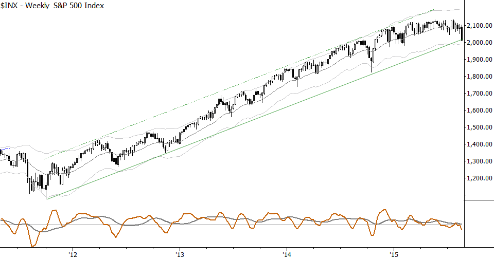 Weekly decline just comes into the long trend line extending back to 2012.