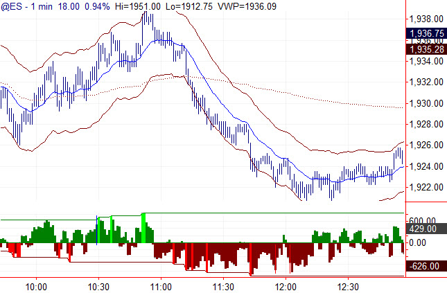 1 minute S&P 500 futures with TICK and VWAP