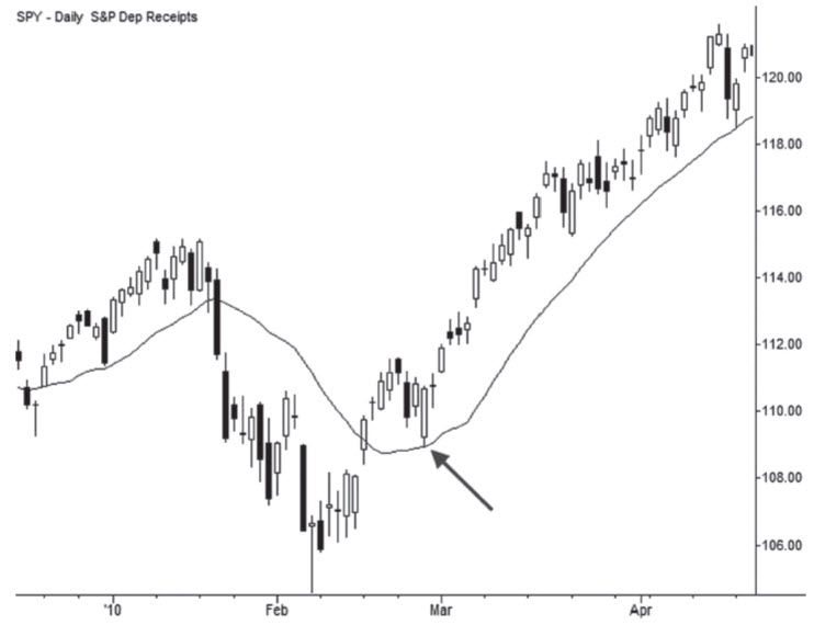 Moving average acting as support? Buy here?