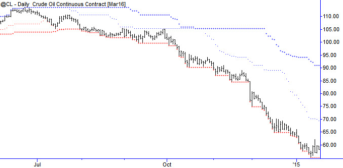 Crude oil with 20 and 50 day channels