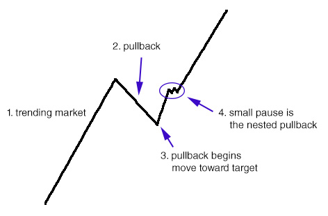 The nested pullback