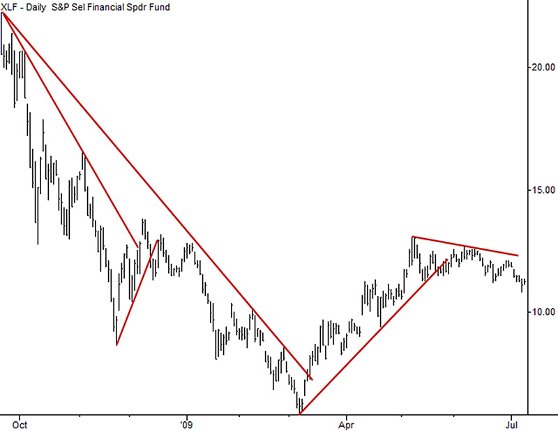 Examples of correctly drawn standard trend lines in the XLF