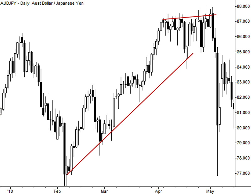 Trendlines that cut candles are sloppy