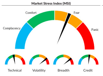Market Stress Index: Introducing the MSI