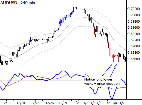 Read more about the article Support and resistance… right now