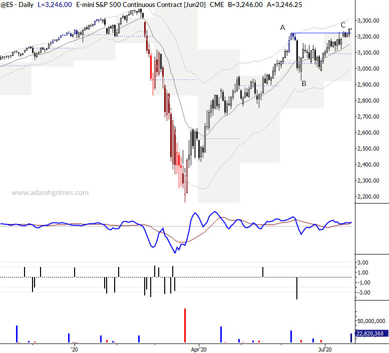 Read more about the article This is how breakouts work: lessons from the S&P 500