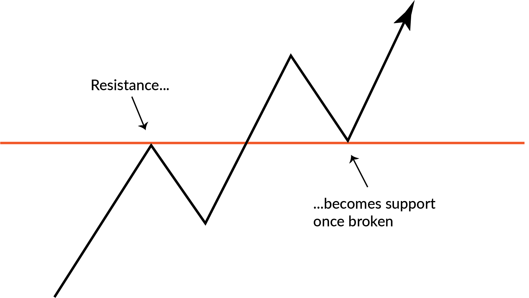 How to Trade Support and Resistance Levels