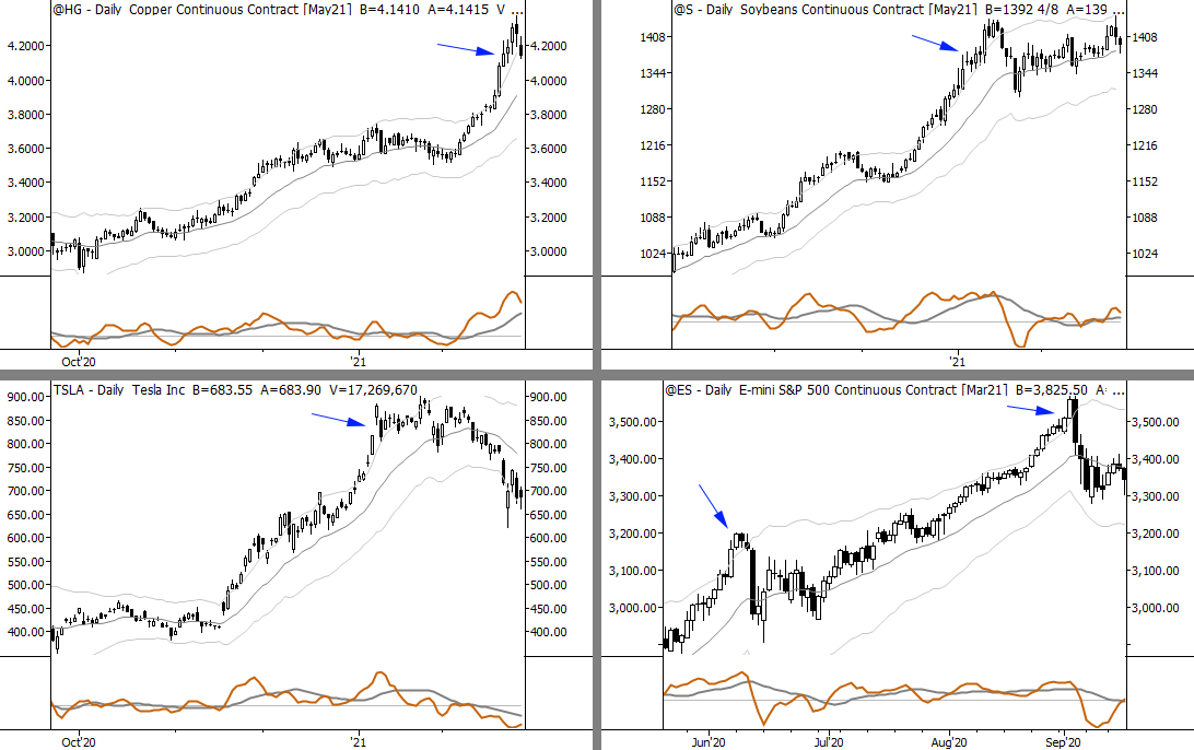 Read more about the article Free bars: little patterns after big moves