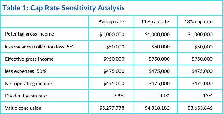 Cap Rate Sensitivity Analysis